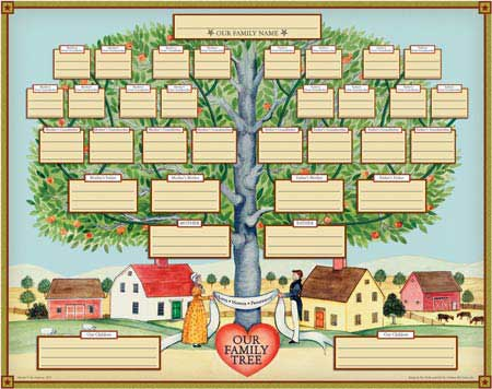 Family Tree, Family History Research and History columns from Heather Rojo